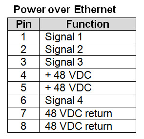 0110pins should you consider poe? cat5e poe wiring diagram at bayanpartner.co