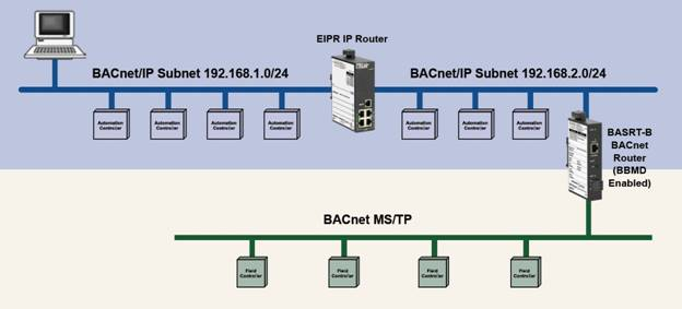 The BAS Router Helps with BBMD Support