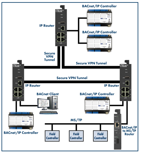 Addressing IP Security Concerns when Deploying a BACnet System