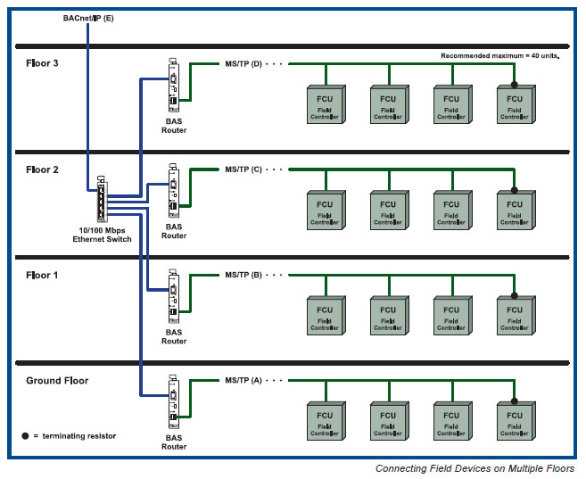 bacnet driverlayer search engine